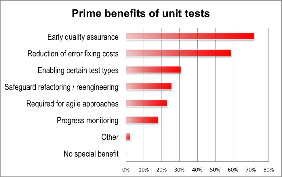 Prime benefits of unit tests